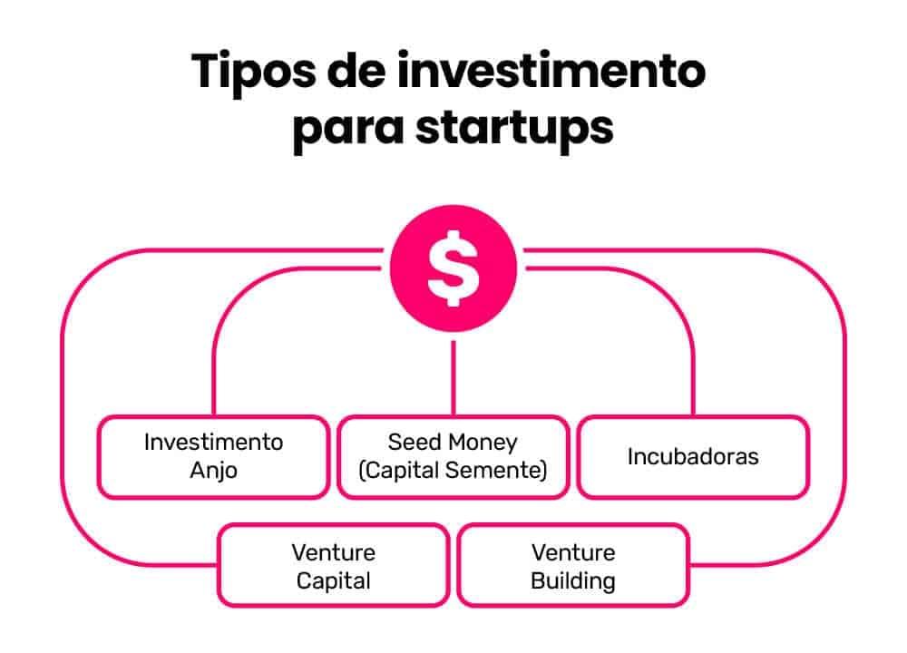 Na imagem, você vê os tipos de investiment, que são: investimento-anjo Seed Money Incubadoras Venture Capital Venture Building