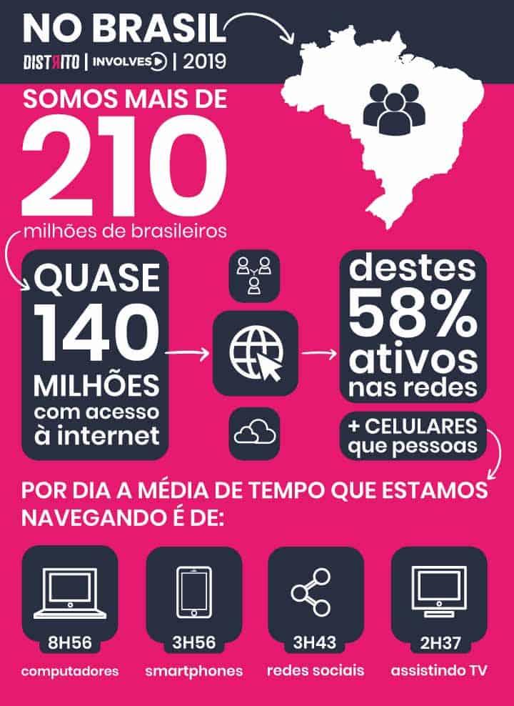 No Brasil, os números são proporcionalmente bem parecidos. Somos mais de 210 milhões de brasileiros. Quase 140 milhões têm acesso à internet. Destes, 58% são usuários ativos das redes sociais e, hoje, temos mais celulares do que pessoas no território.  Por dia, a média de tempo que estamos navegando por aí é de:  8h56 em computadores ou tablets; 3h56 em nossos smartphones; 3h43 nas redes sociais; 2h37 assistindo TV.