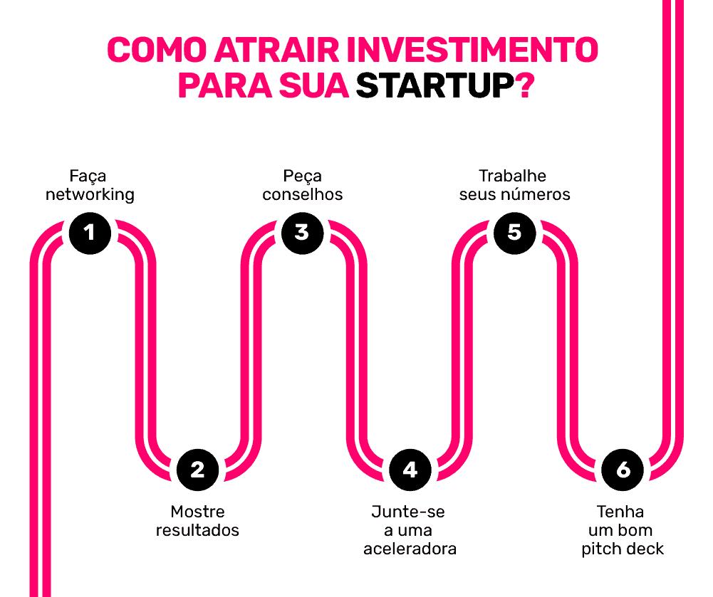 Como atrair investimento para sua Startup?