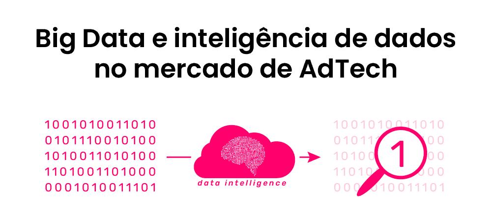 Big Data e Inteligência de dados no mercado de Adtechs