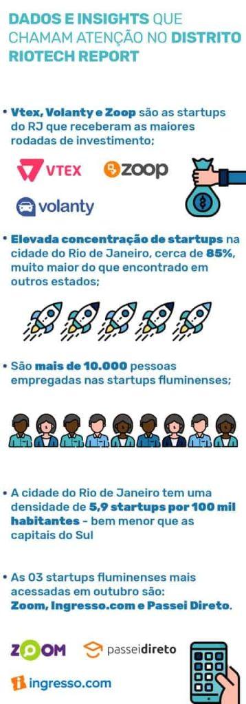Dados e insights que chamam atenção no Distrito RioTech Report  Vtex, Volanty e Zoop são as startups do RJ que receberam as maiores rodadas de investimento; Elevada concentração de startups na cidade do Rio de Janeiro, cerca de 85%, muito maior do que encontrado em outros estados; São mais de 10.000 pessoas empregadas nas startups fluminenses; Em densidade, as startups da cidade do Rio de Janeiro ficam para trás se comparadas às startups analisadas em outros estudos regionais; As 03 startups fluminenses mais acessadas em outubro são: Zoom, Ingresso.com e Passei Direto.