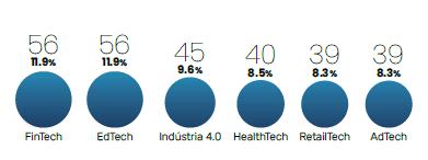 Os principais setores são Edtech (56), Fintech (56), Indústria 4.0 (45), Healthtech (40), Adtech (39) e Retailtech (39).