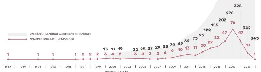 Na imagem você confere gráfico que demonstra o pico de nascimento de startups, que foi nos últimos 4 anos.
