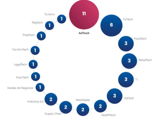Na imagem, gráfico que demosntra que o setor de Adtech foi o que recebeu maior investimentos em 2020. Foram 11.