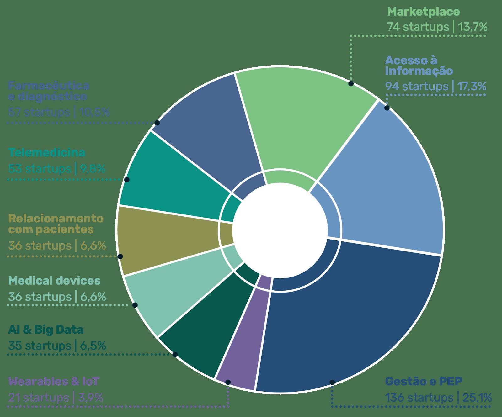 Distribuição das Healthtechs no país.