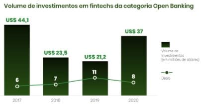 Gráfico que apresenta o volume de investimentos em fintechs de categoria Open Banking