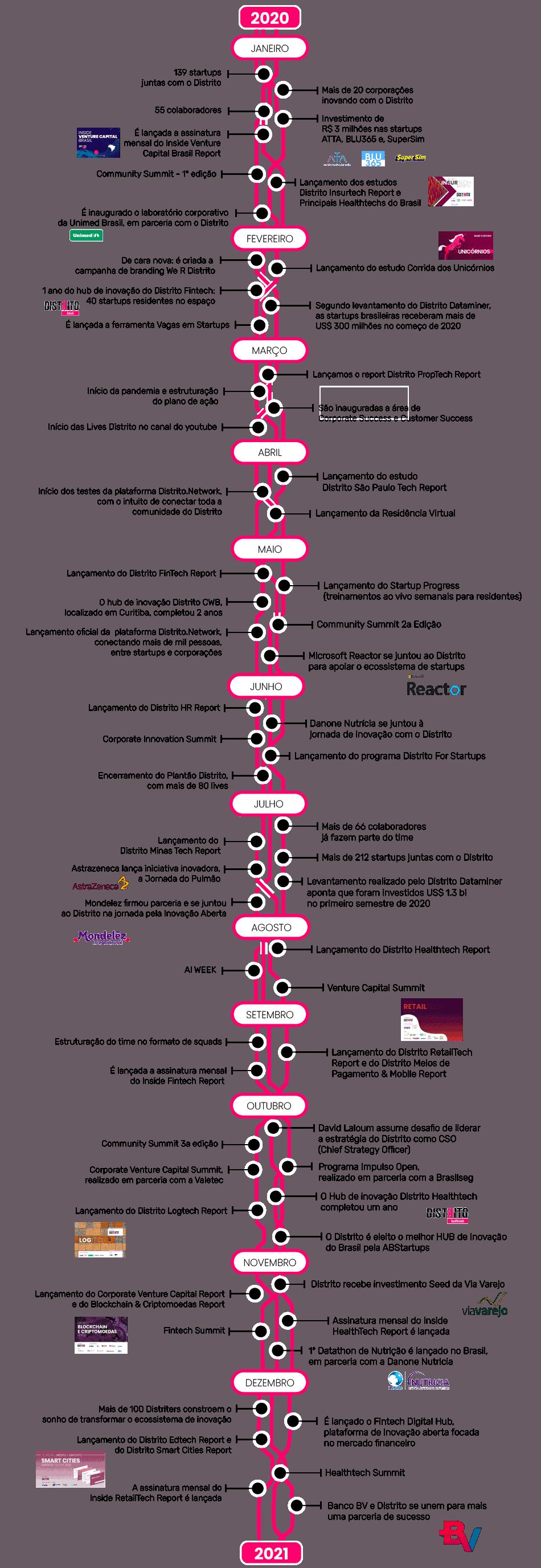 Retrospectiva do Distrito em 2020