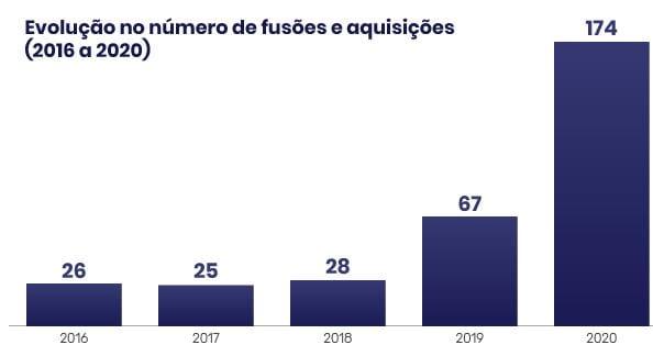 Gráfico - Evolução no número de fusões e aquisições (2016 a 2020)