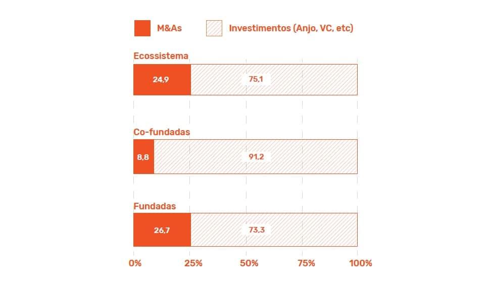 Gráficos de investimentos Anjo e todo ecossistema, fonte trazida pelo Female Founders Report