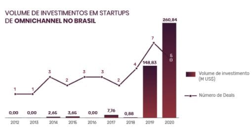 Gráfico de volume de investimentos em startups de Omnichannel No Brasil