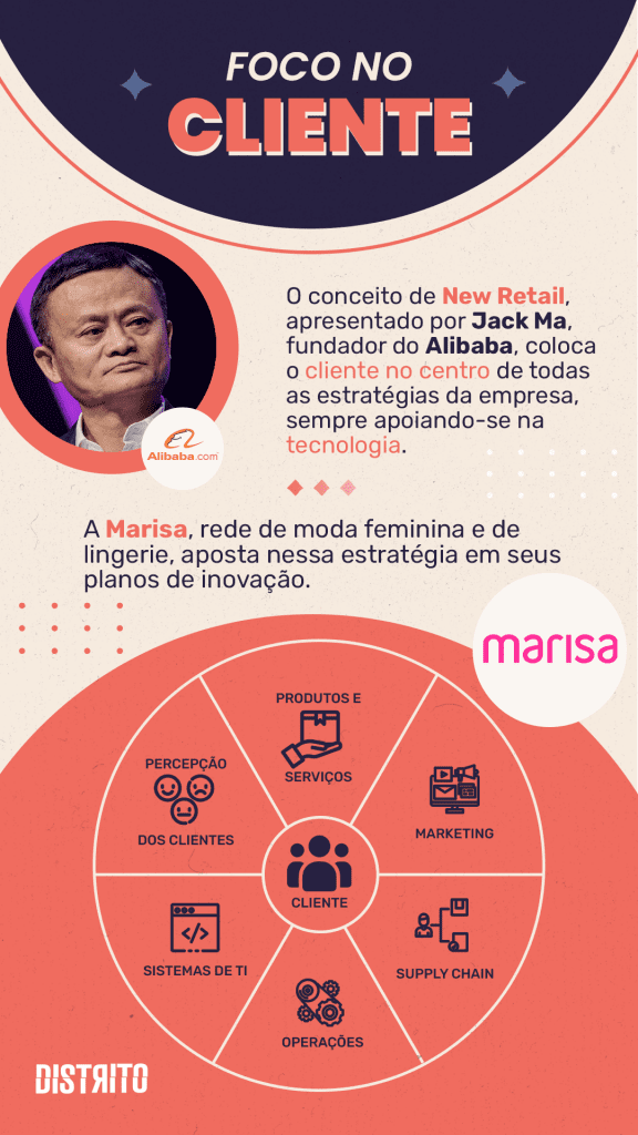 FOCO NO CLIENTE O conceito de New Retail, apresentado por Jack Ma, fundador do Alibaba, coloca o cliente no centro de todas as estratégias da empresa, sempre apoiando-se na tecnologia. A Marisa, rede de moda feminina e de lingerie, aposta nessa estratégia em seus planos de inovação.