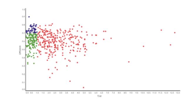 Algoritmo Dataminer Score e Trel. O algoritmo mostra quais são as próximas startups que estão próximas de captar uma nova rodada de investimentos.