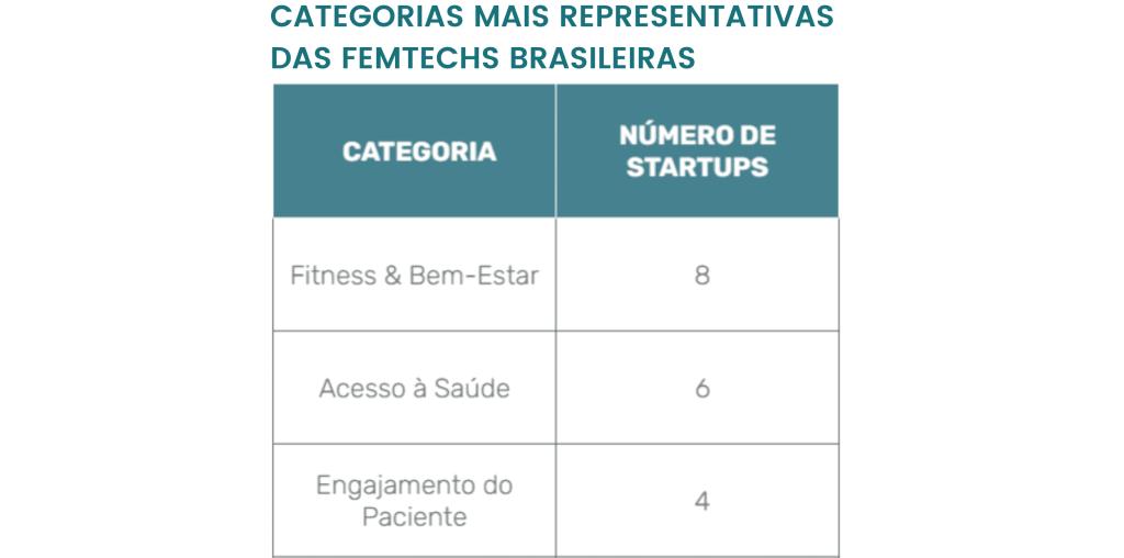 Gráfico que traz quais são as categorias das femtechs que oepram no Brasil.  A maioria se encaixa na categoria de Fitness & Bem-Estar (8 startups), seguida por Acesso à Saúde (6) e por Engajamento do Paciente (4).