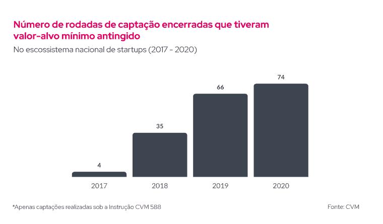 O gráfico mostra o número de rodadas de captação encerradas que tiveram valor-alvo mínimo atingido no ecossistema brasileiro de startups