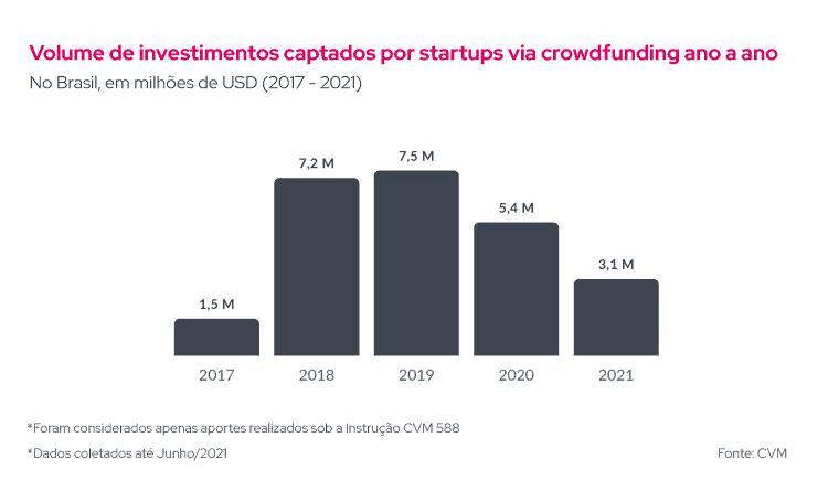 O gráfico mostra o volume de investimentos captado por startups ano a ano no Brasil, em milhões de dólares