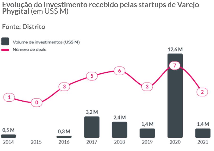 Infográfico sobre a evolução do volume investido nas startups brasileiras de Phygital