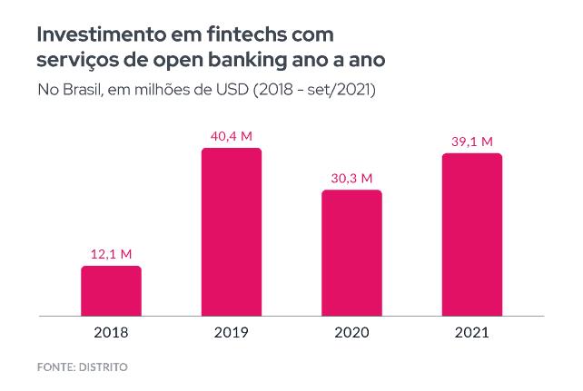 O gráfico mostra o volume de capital aplicado em fintechs com serviços de open banking de 2018 a setembro de 2021 no Brasil, em milhões de dólares