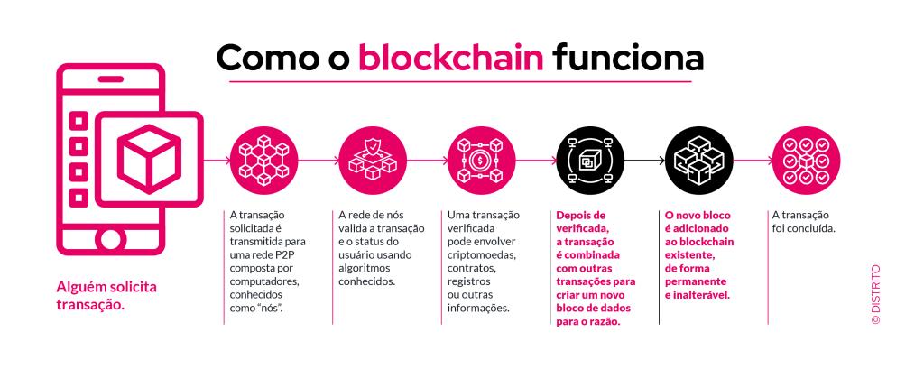 Infográfico que mostra como funciona a tecnologia blockchain.
